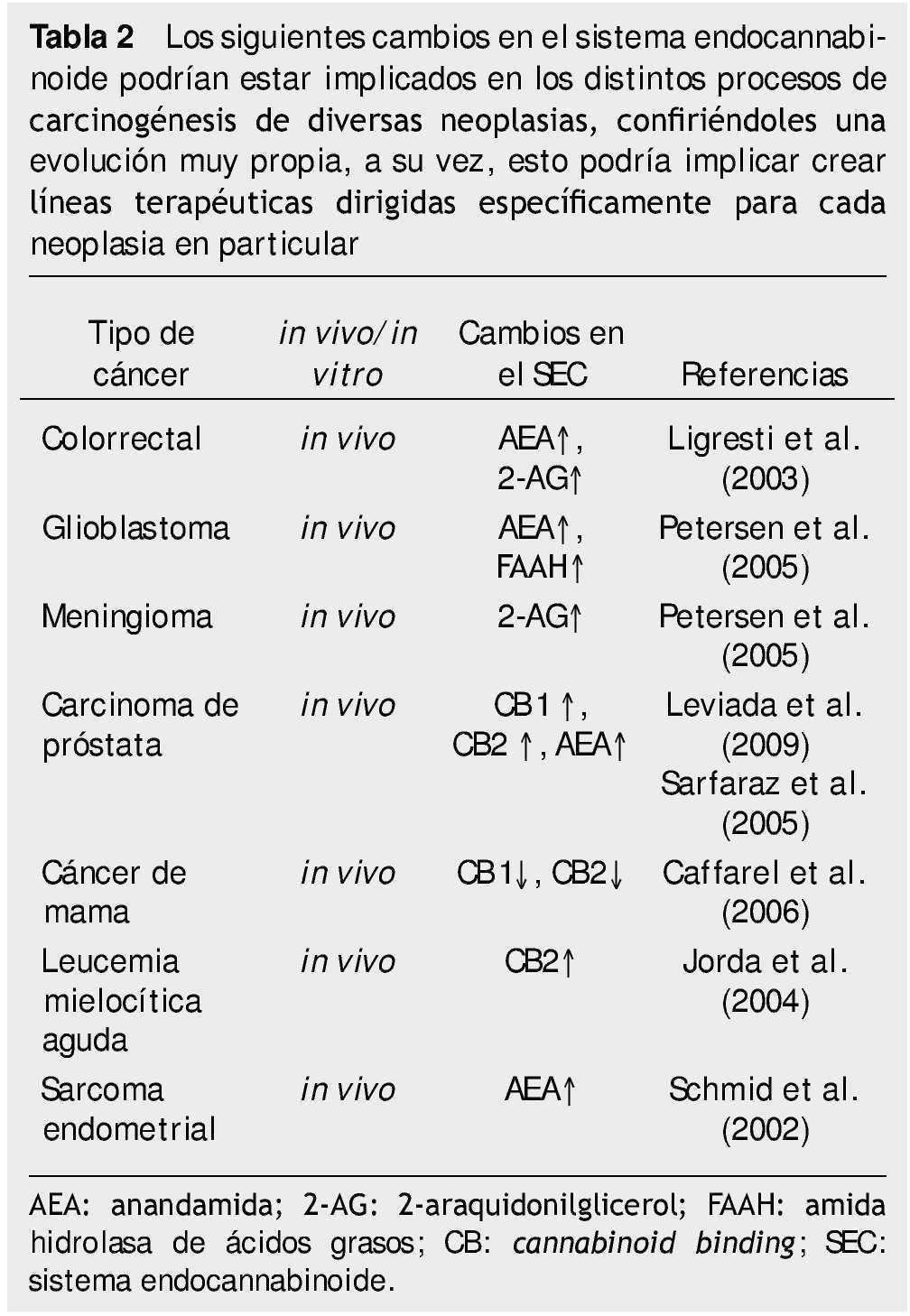 medicamentos para el uso de próstata para excitadores