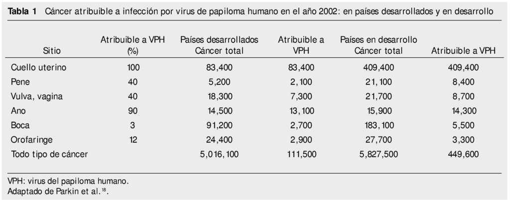 virus papiloma numero 16)