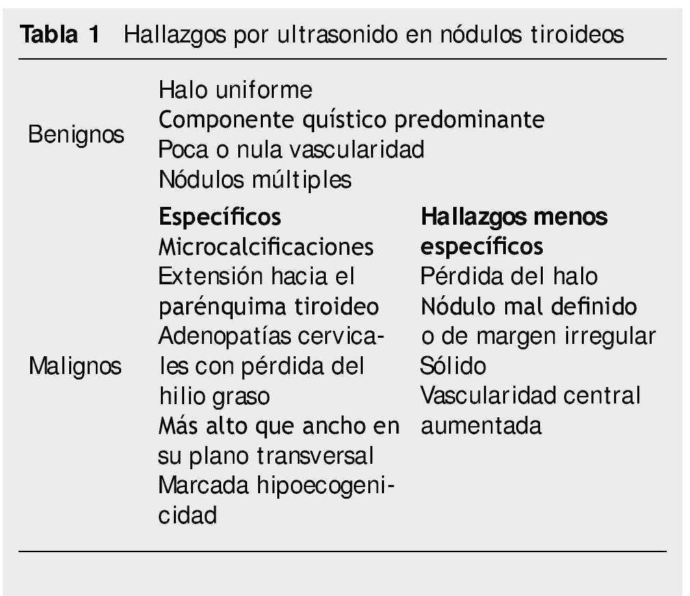 caracteristicas de la glándula tiroides