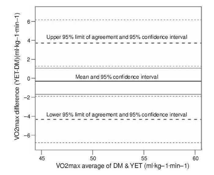 Vo 2max Assessment In Athletes A Thorough Method Comparison Study
