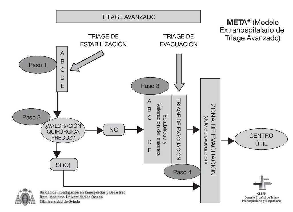 El modelo extrahospitalario de triage avanzado