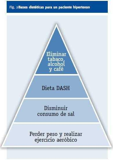 tabla de dieta de hipertensión gestacional