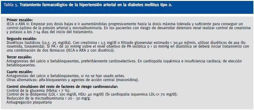hidroclorotiazida 50 mg tratamiento de diabetes