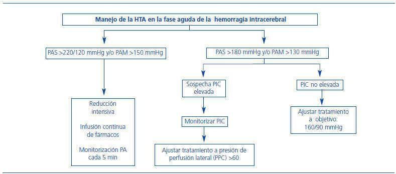 Rango de presión arterial media pediatría