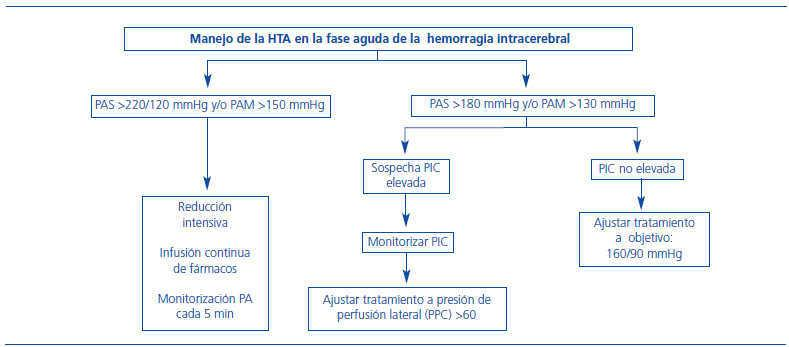 Hemorragia intracraneal hipertensión