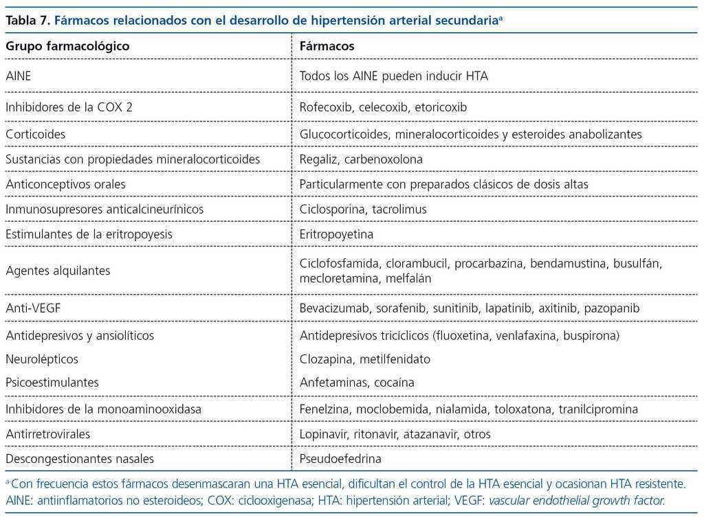 Etiología de las causas de hipertensión secundaria
