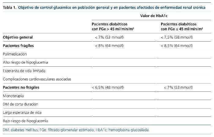 medicamentos para la diabetes basados en la activación de ampk
