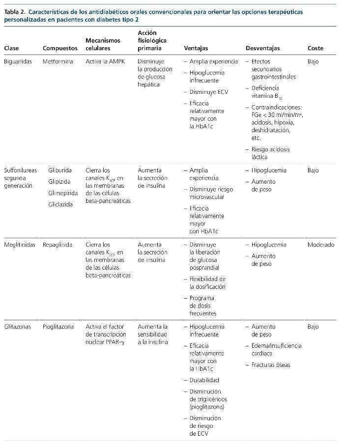 biguanidas metformina diabetes tipo