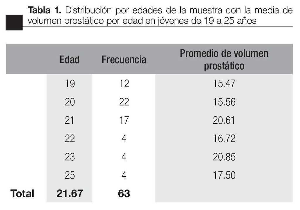 cual es el volumen normal de la prostata