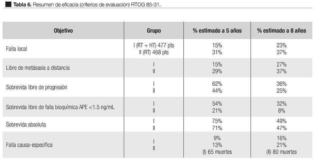 gráfico de psa de especificación de antígeno de próstatas