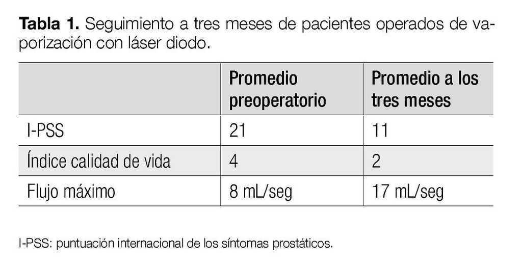 cirugía de ablación con láser de próstata vs prostatectomia