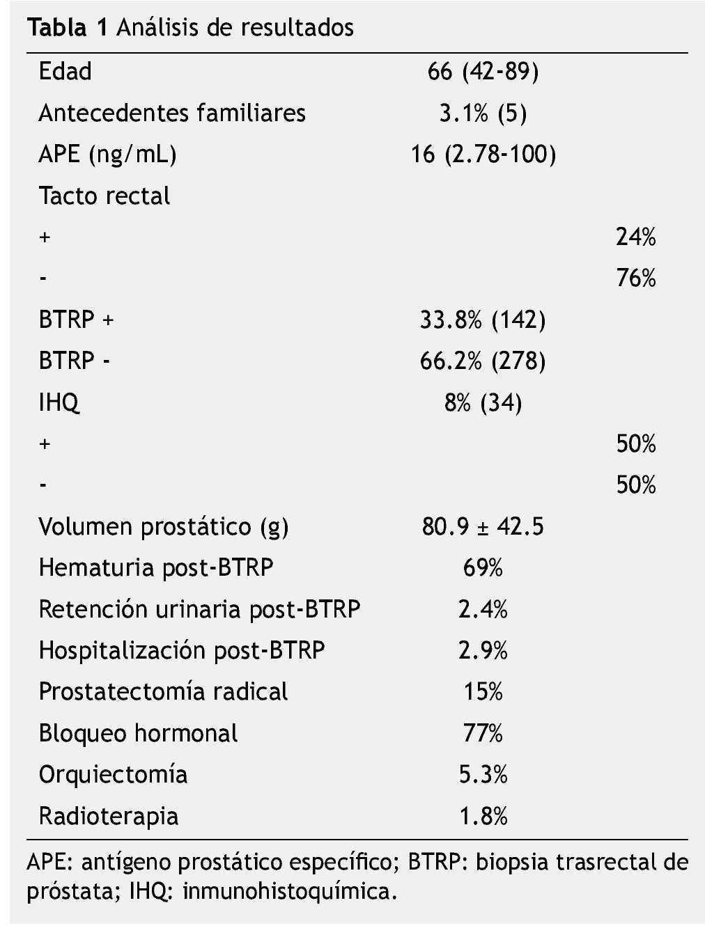 marcadores tumorales de próstata psalmi