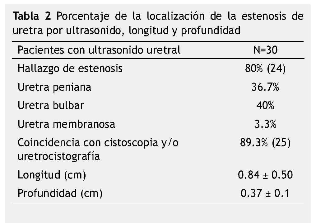 uretritis después de cuánto paso