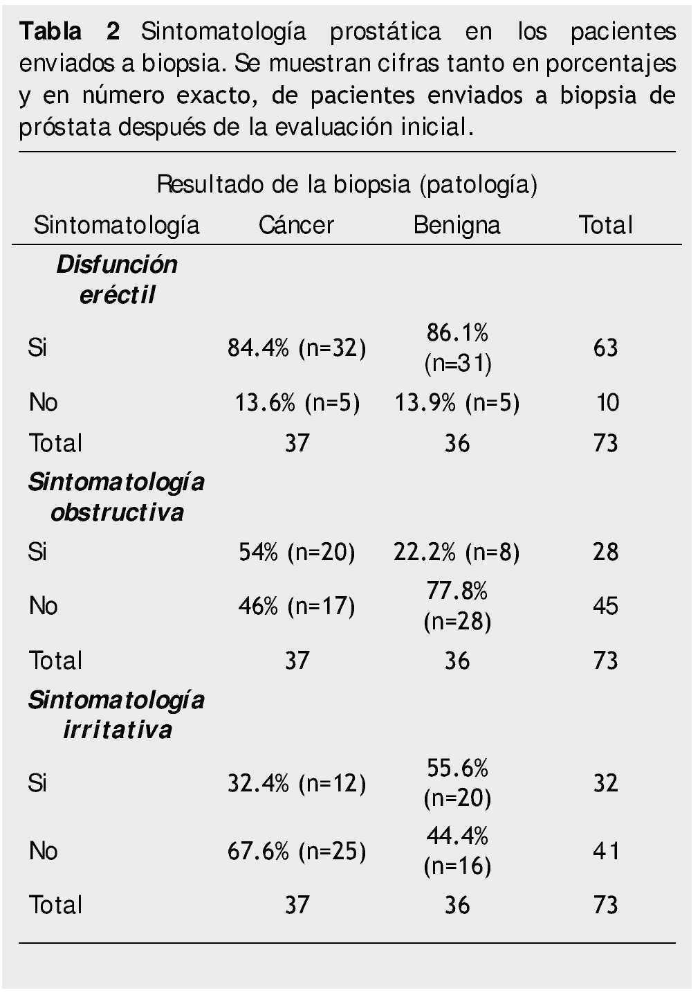 costo de la próstata para biopsia