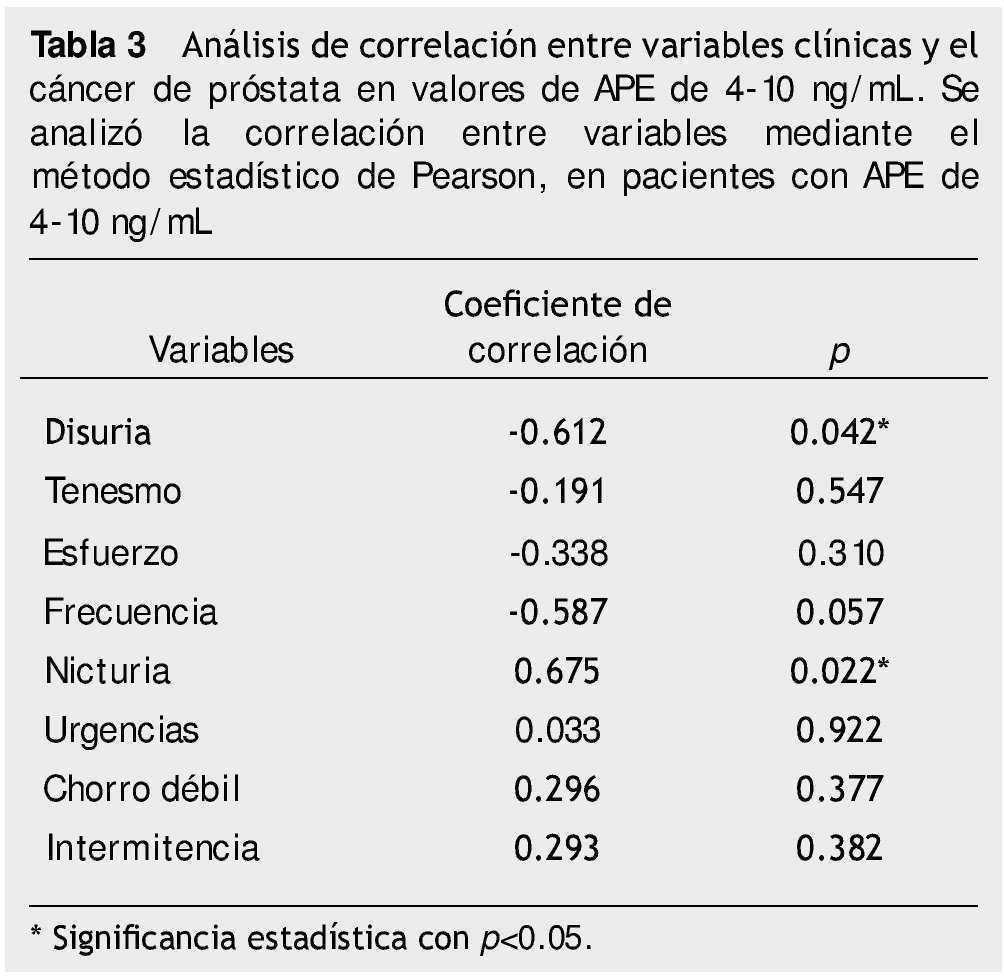 valores de la tabla psa de próstata