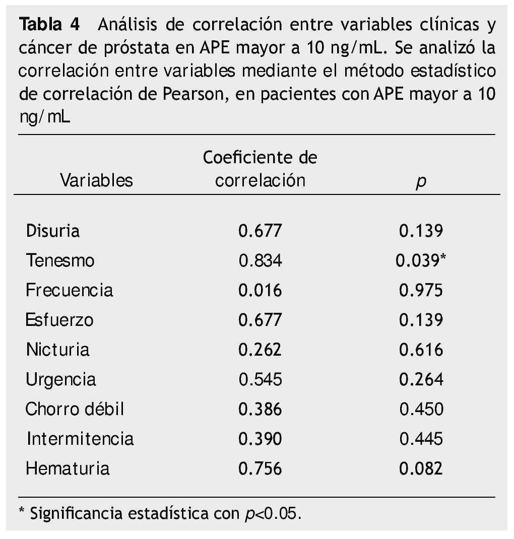 antigeno prostatico niveles bajos