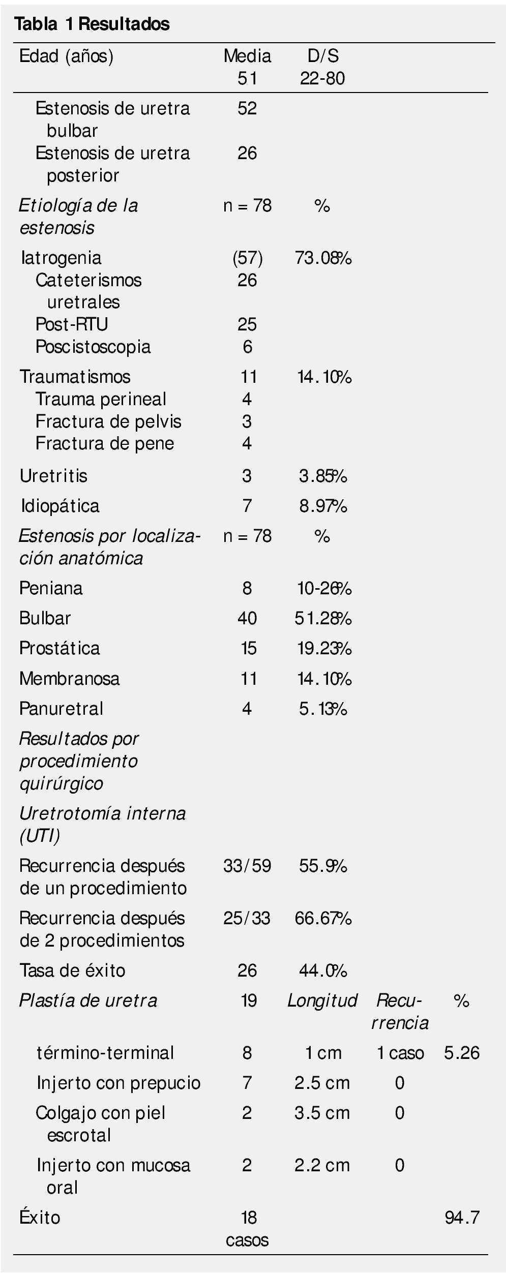 cirugía de cáncer de próstata de tejido cicatricial