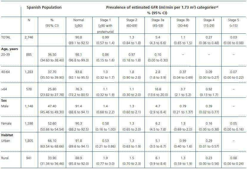 Prevalence Of Chronic Kidney Disease In The Spanish Population Aged 20 Years Or Older Based On Cohort Collected EPIRCE Study N 2746