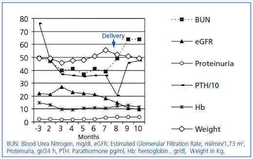 figure 1  laboratory parameters progression over the follow-up period   follow-up at 3 months after the beginning of pregnancy and then monthly