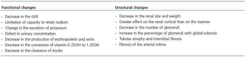 Implications Outcome Of Chronic Kidney Disease In Elderly Nefrologia English Edition