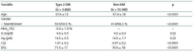 diabetes hb glicosilada