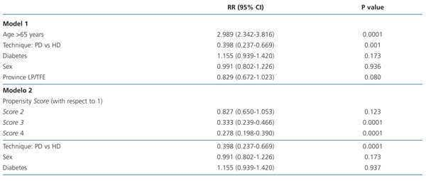 Current peritoneal dialysis compared with haemodialysis