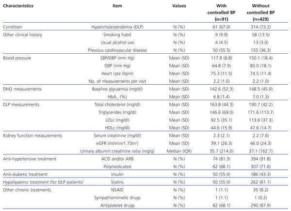 Clinical characteristics of the patients in accordance with degree of blood  pressure control