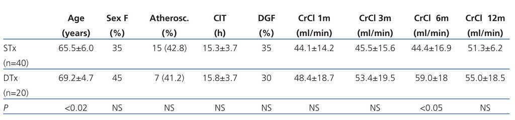 Table 1 Donor Characteristics Ysed For Both Patient Groups