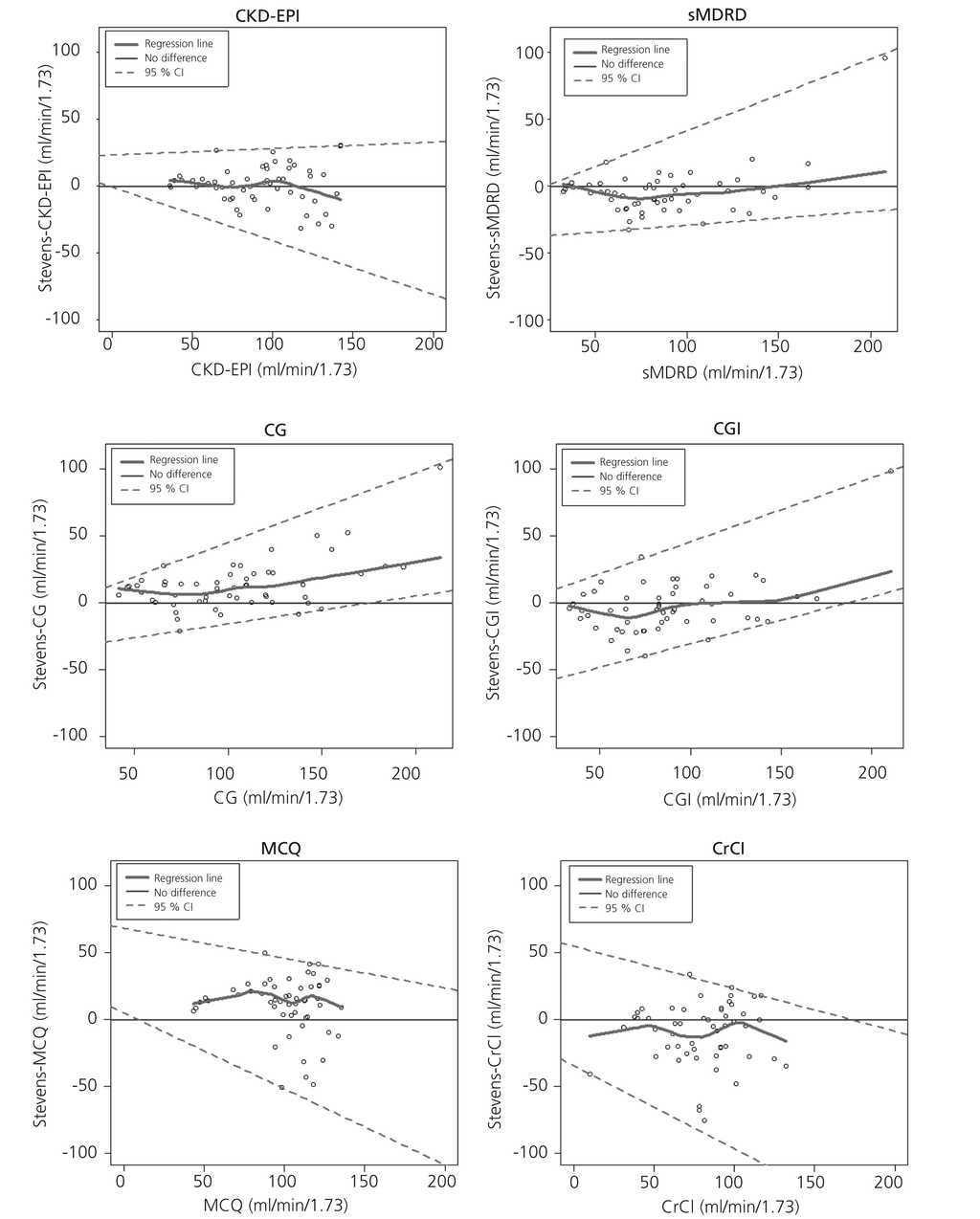 CKD-EPI is the most reliable equation to estimate renal