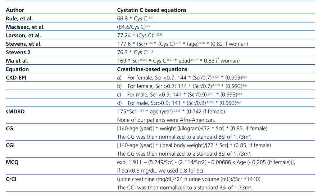 CKD-EPI is the most reliable equation to estimate renal function in