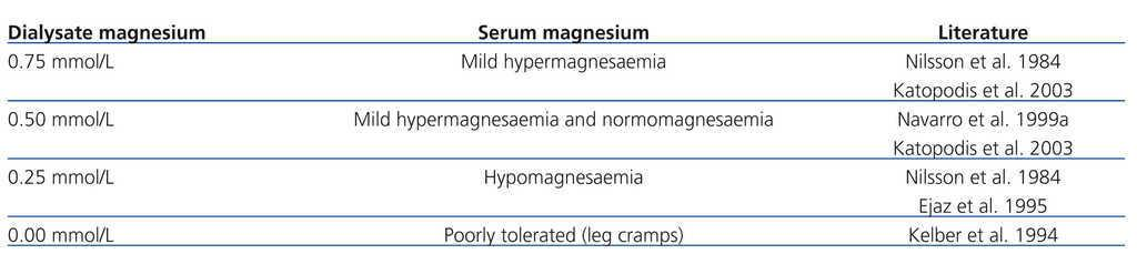 Magnesium ' its role in CKD | Nefrología (English Edition)