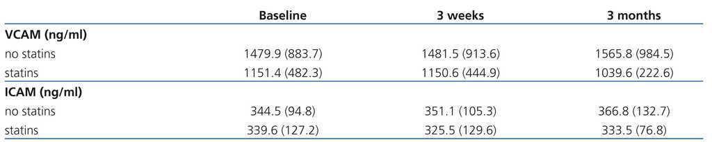 Acute and sub-acute effect of ferric carboxymaltose on