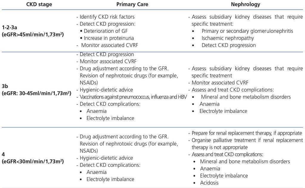 Consensus document for the detection and management of chronic