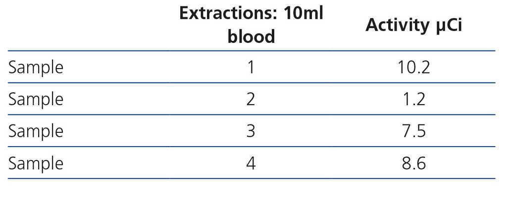 Use of radioactive iodine I-131 and monitoring of