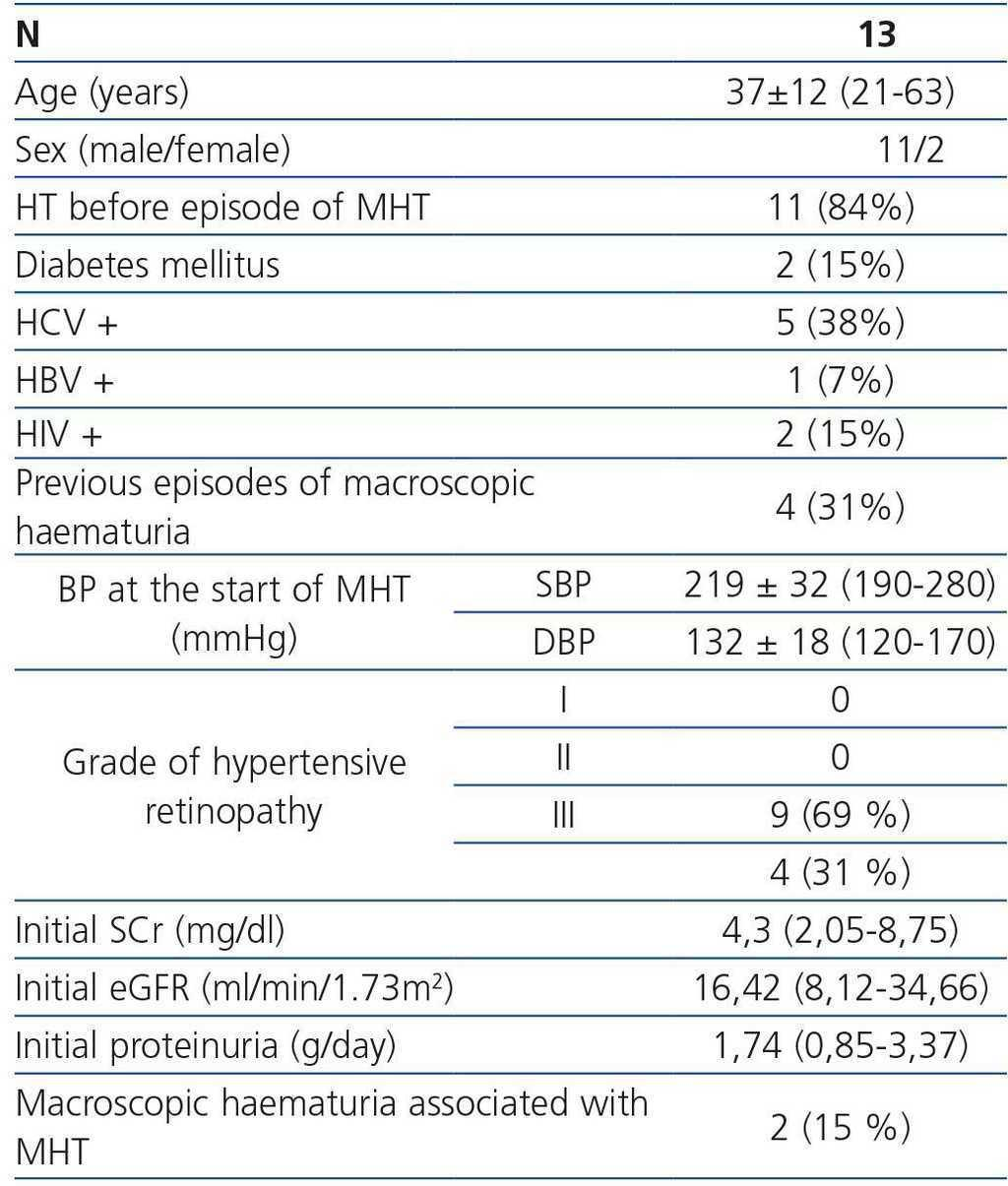 Malignant hypertension: a type of IgA nephropathy