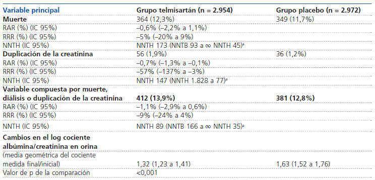 Telmisartan hipertensión fisiopatología
