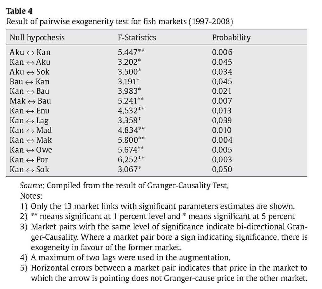 Spatial equilibrium, market integration and price exogeneity