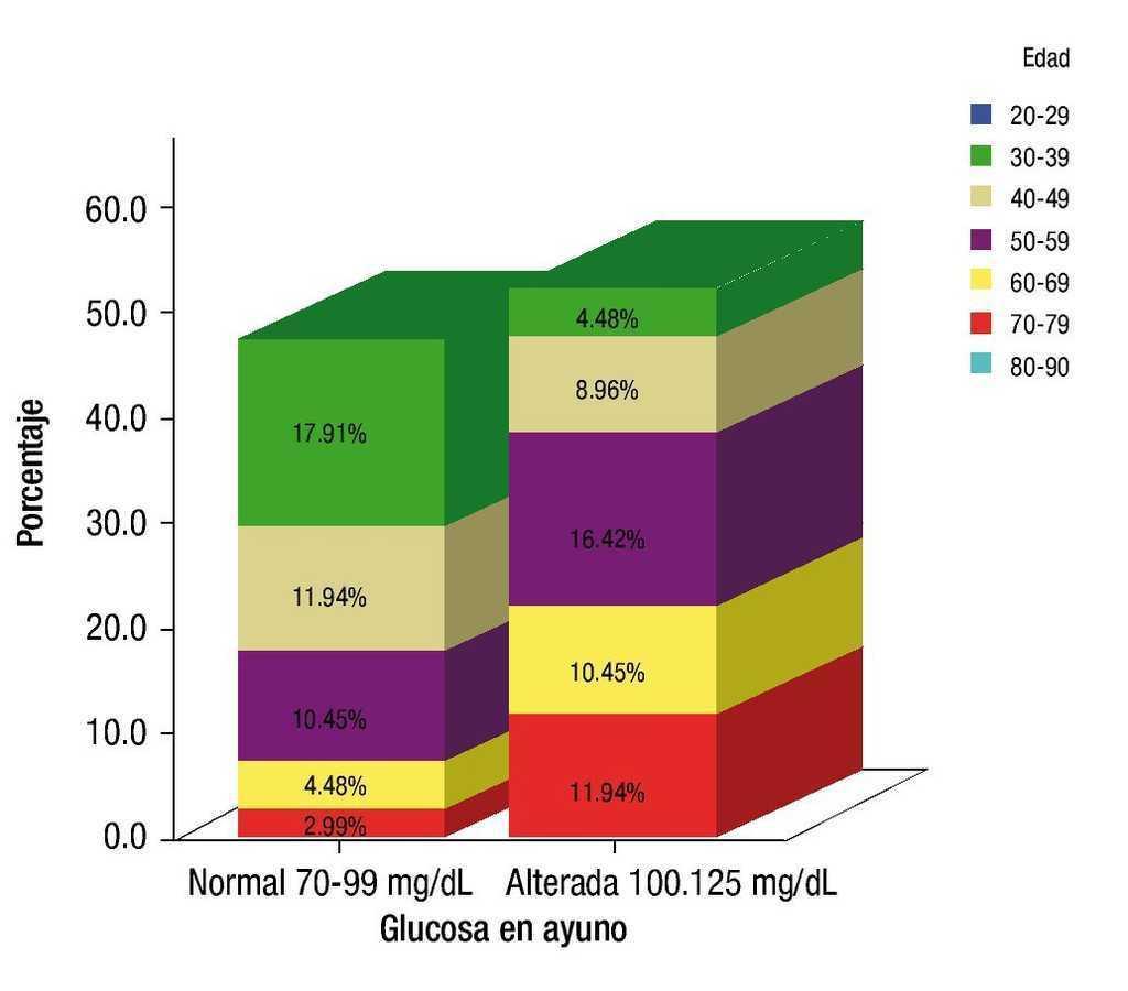 rango de pre-diabetes de glucosa