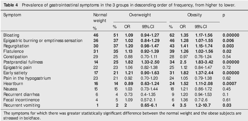 Prevalence of gastrointestinal symptoms in overweight and