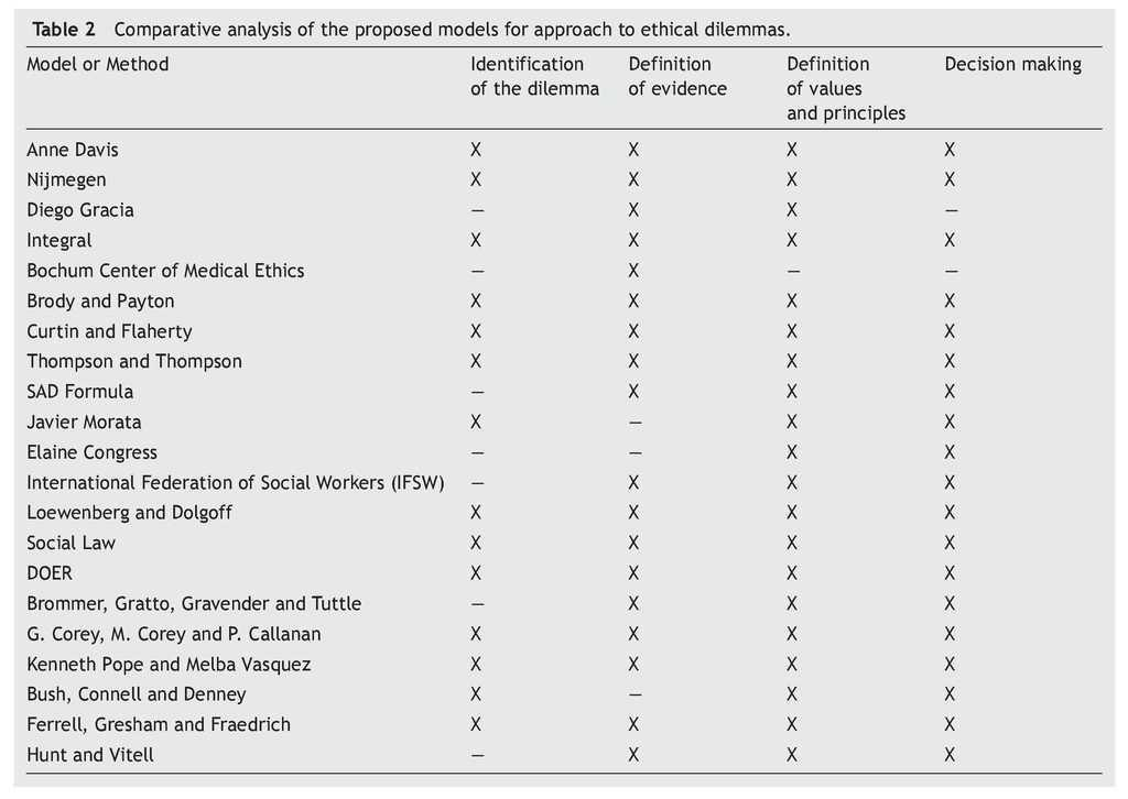 Review of models for the analysis of ethical dilemmas