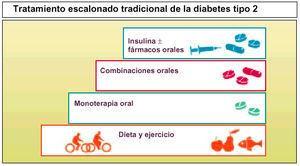 diabetes tipo 2 cuadro clinico del