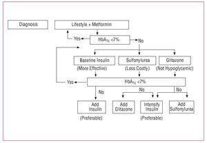 revista sobre diabetes tipo pdf