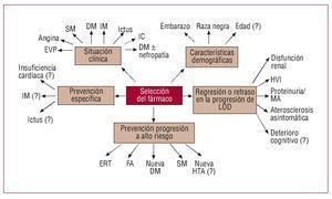 Diabetes y presión arterial sistólica