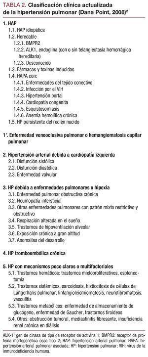 Factor de impacto diario de hipertensión humana