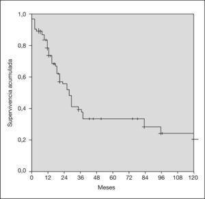 Curva de Kaplan-Meier para la supervivencia específica en los adenocarcinomas nasosinusales.