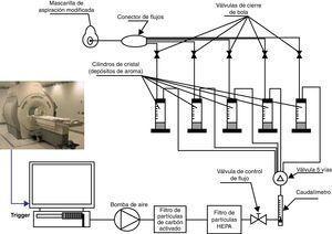 Olfatómetro compatible con resonancia. En el esquema se aprecia que la señal de adquisición de la imagen del equipo de fMRI activa el software del olfatómetro. A su vez, el software del olfatómetro regula la apertura de las electroválvulas para liberar el olor que almacenan los pocillos. El olor viaja por el tubo hasta la mascarilla que lleva el enfermo.