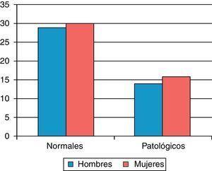 Distribución por sexo de los sujetos normales y patológicos.
