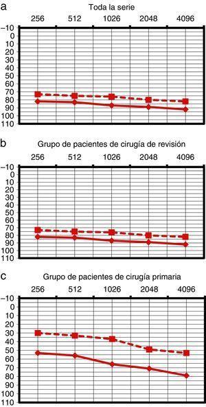 Audiometría tonal preoperatoria de los pacientes de la serie. Se observan por separado en la figura 1a, 1b, 1c los pacientes de toda la serie (1a), pacientes del grupo de cirugía de revisión (1b) y pacientes del grupo de cirugía primaria (1c).
