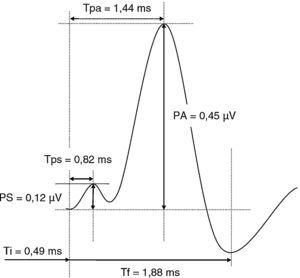 Valores medios en la electrococleografía a 90dB.