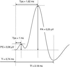 Valores medios en la electrococleografía a 80dB.